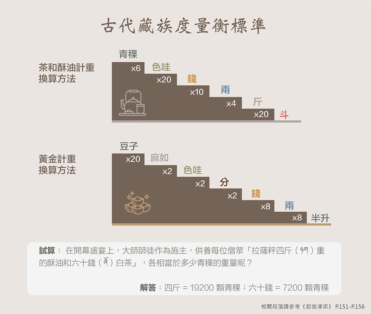 古代藏族度量衡。圖片設計:福智文化