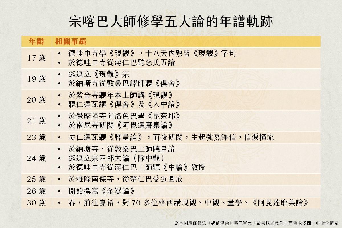 宗喀巴大師修學五大論的年譜軌跡。製表:福智文化心閱網